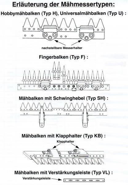 87 cm Balkenmähermesser für Gutbrod Balkenmäher Typ 65-18, Mittelschnitt (ersetzt Orig.Nr: ESM 252 0130)